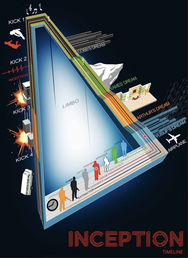 Inception_infographic_by_dehah